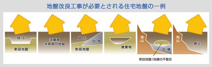 地盤改良工事が必要とされる住宅地盤の一例